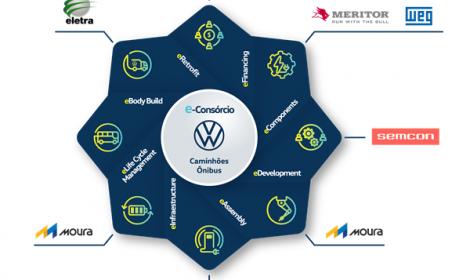 Eletra é parceira tecnológica do e-Consórcio